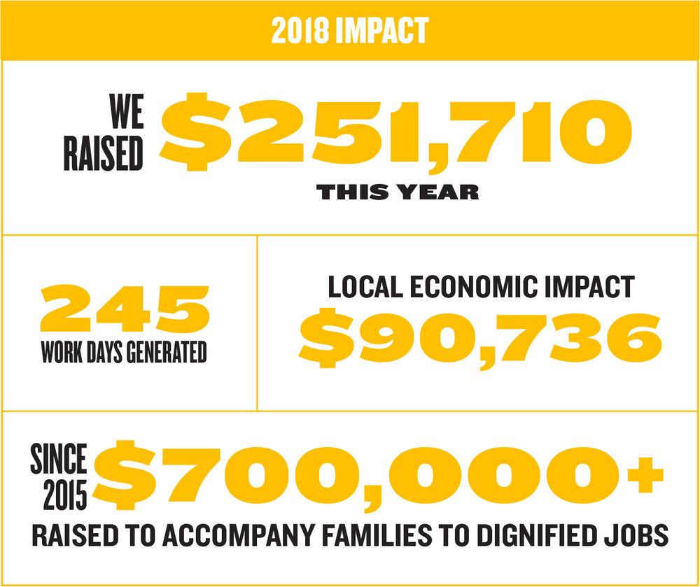 Work_RAH 2019_Web_Impact Numbers.jpg