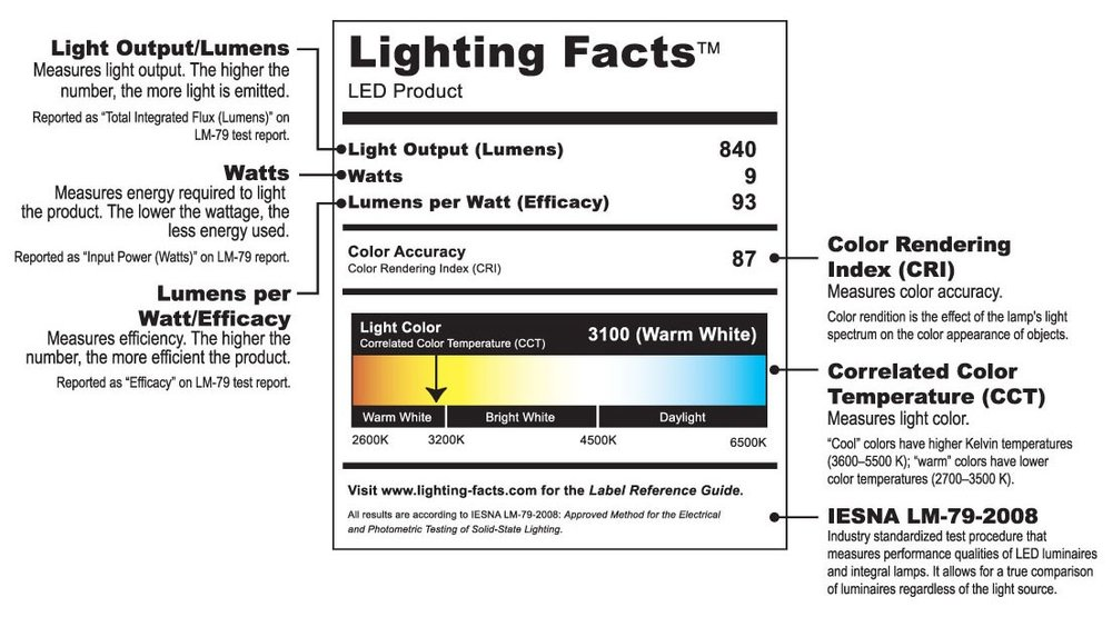 An example Lighting Facts label with CRI and a full color scale, but without life and energy cost estimates.