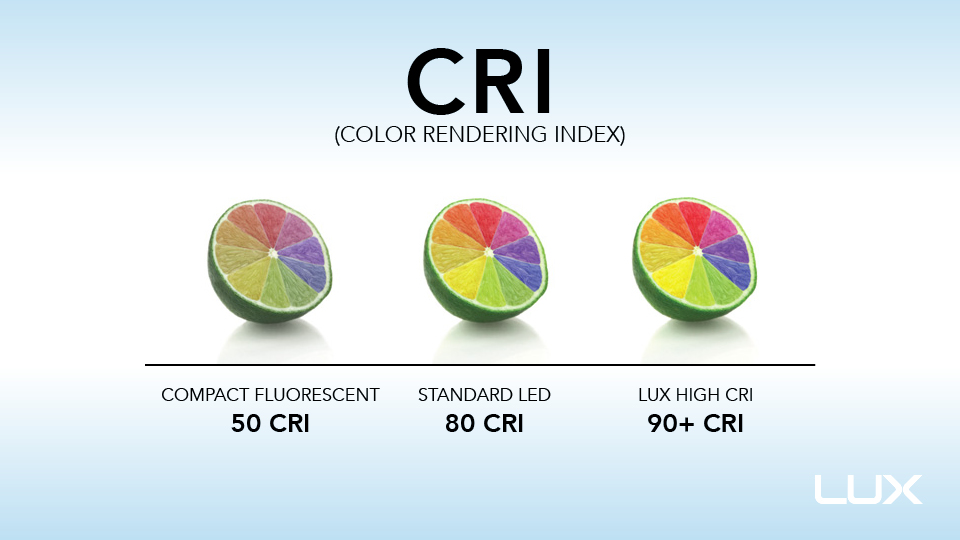 An illustration of CRI. Image: LUX Technology Group .