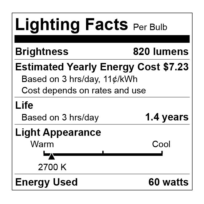 Lighting Facts of a 60 watt incandescent bulb. This label, which is more typical, does not include CRI or a full color scale, but does have life and energy cost estimates.