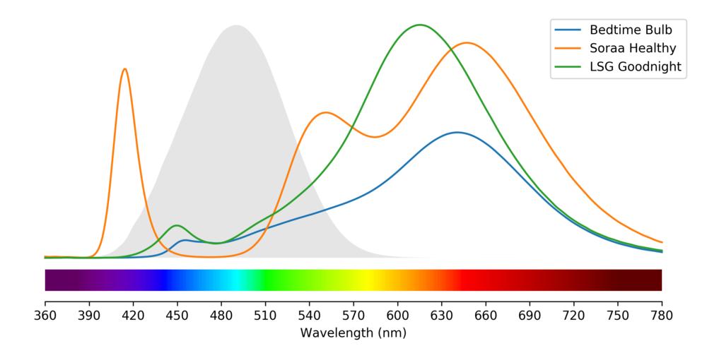 Bedtime Bulb vs. Low-Blue Light Bulbs