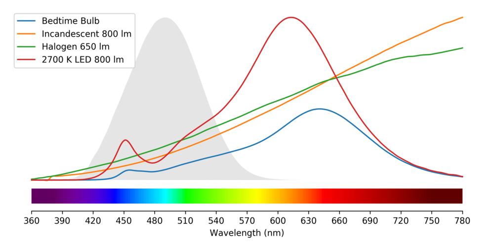Bedtime Bulb vs. Common Light Sources