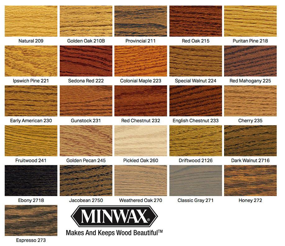 minwax_chart_070215.jpg