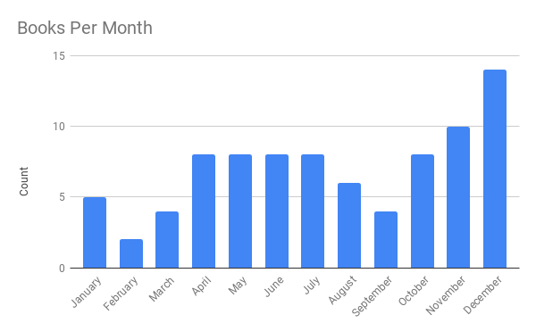 Books Per Month.png