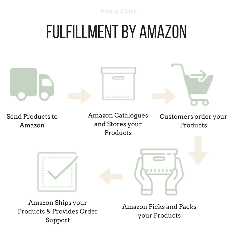 Fulfillment By Amazon.png