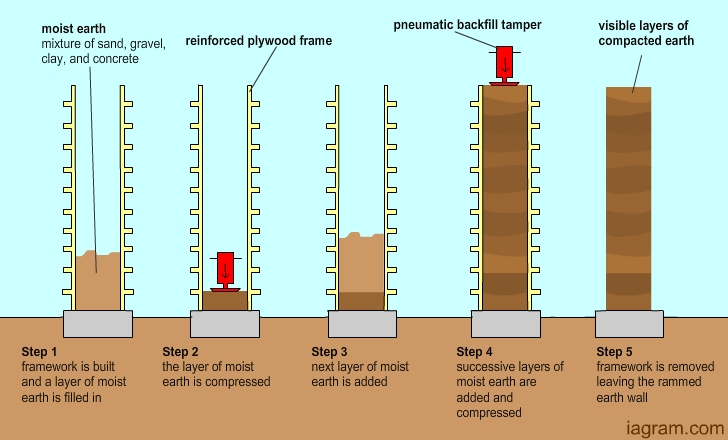 rammedearth-1 from Modern Sustainable.blogspot.jpg