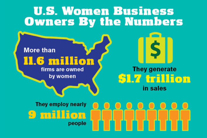 Source:    National Association of Women Business Owners