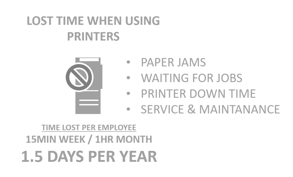 why put up with printer headaches? - If we take a step back, printer's aren't all that great. Waiting for paper jams to clear, sorting through pages that aren't yours, and stacks of old paper on everyone's desks? The truth is: printers use up a substantial chunk of your teams workday. To see how much your team can save use our My Savings Calculator below: