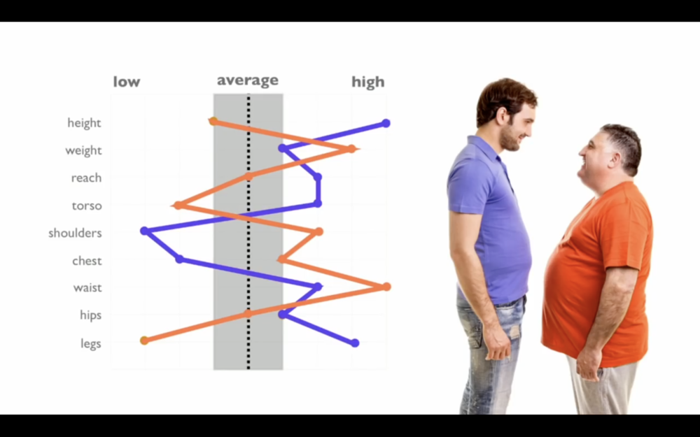 """Screenshot from """"The Myth of Average"""""""
