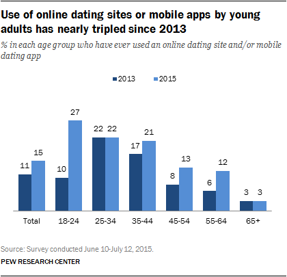 Pew Research Center_Online-Dating Use.png
