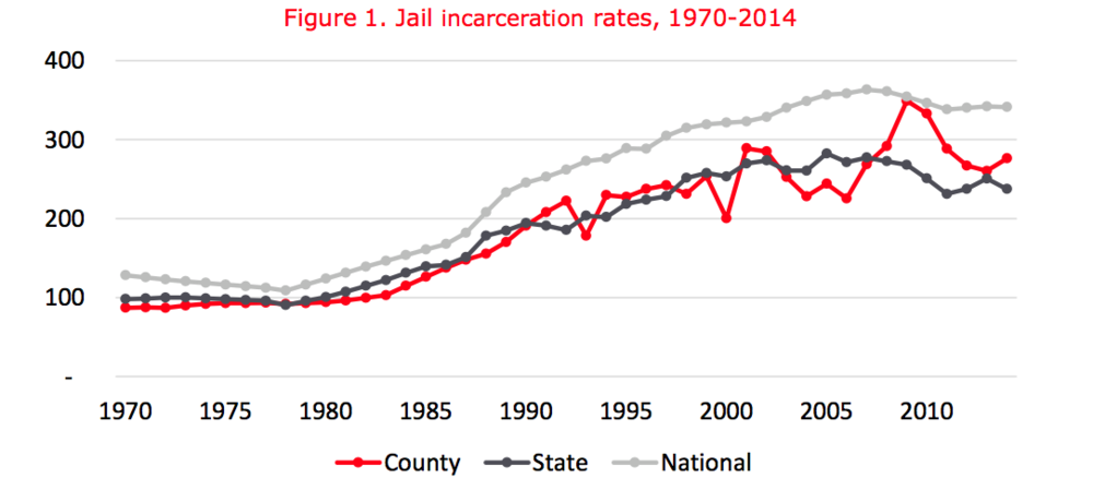 JailIncarcerationRates.png