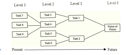 Figure 4.1 The 2x2 Principle.PNG