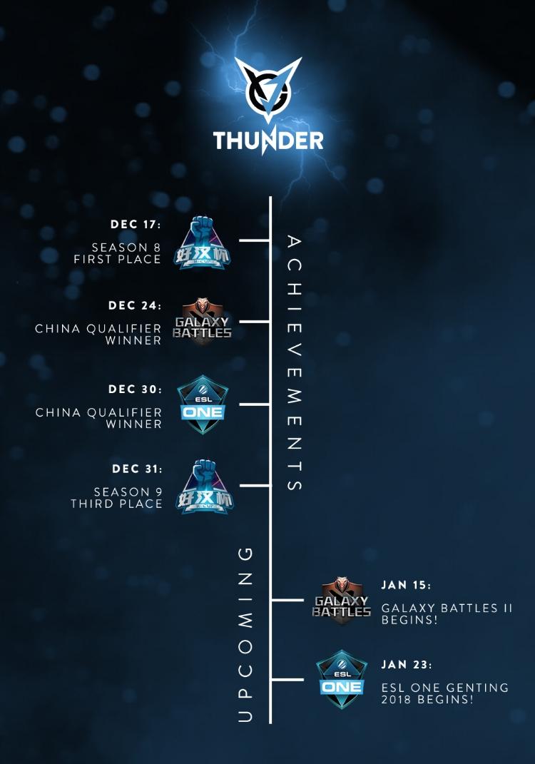 DecThunder_timeline.jpg