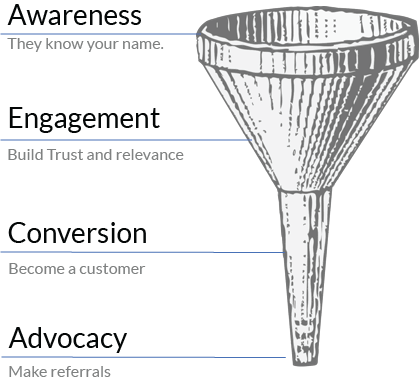 The sales and marketing funnel