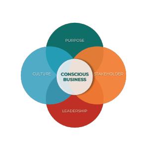 conscious_capitalism_diagram.png