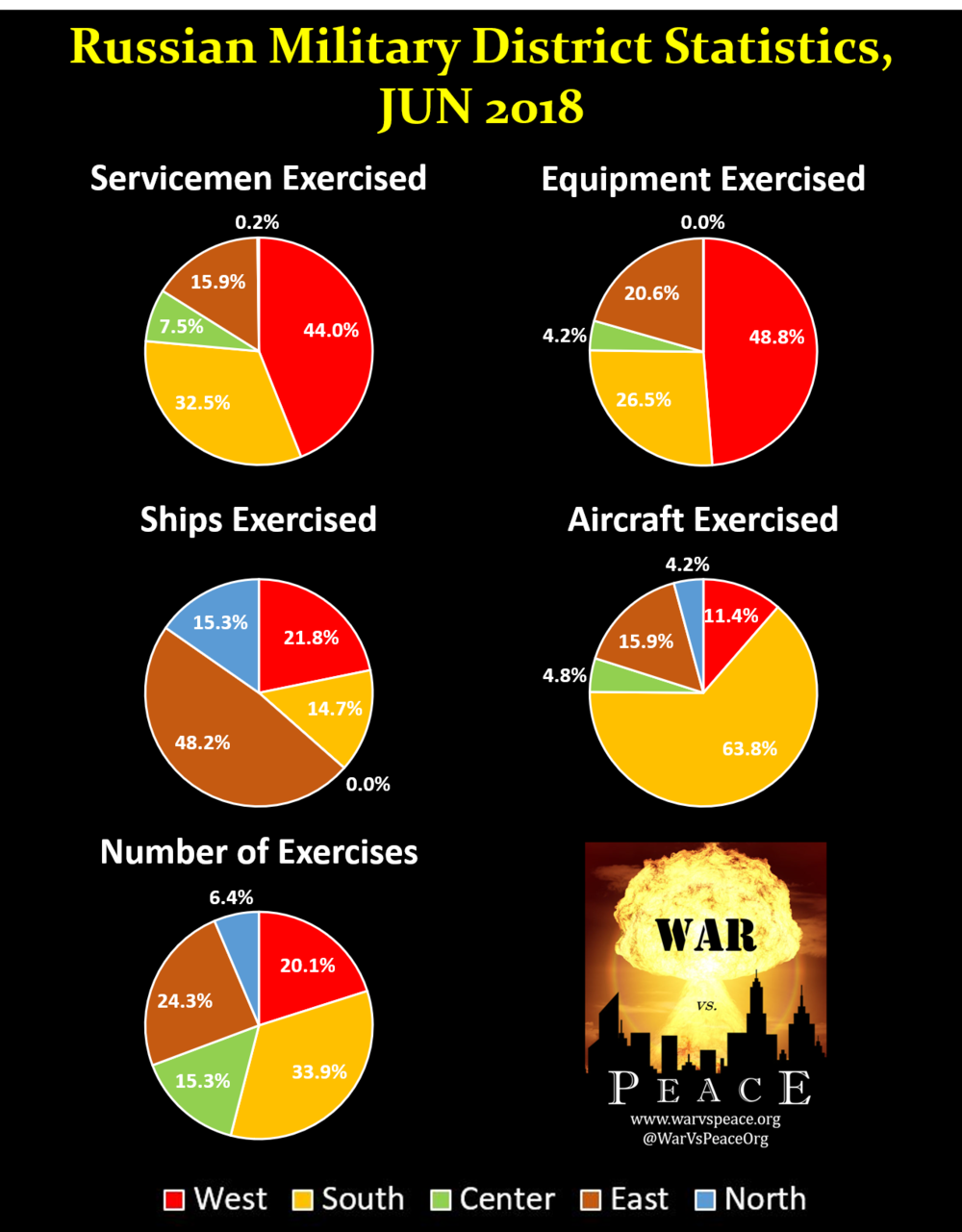 Okrug Statistics.png