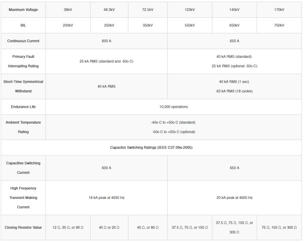 38-170 kV Ratings