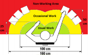 Ideal desk work area arrangement