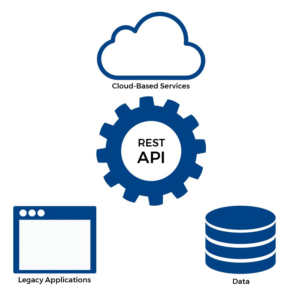 REST API diagram.png