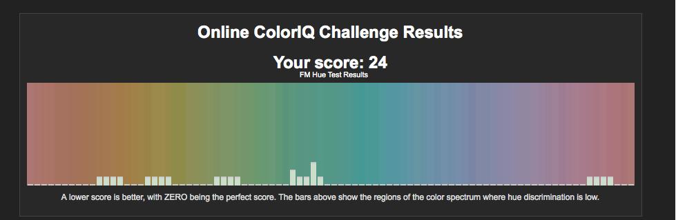 ColorIQ score