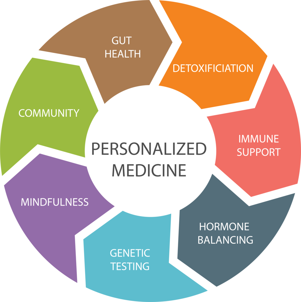 5900_health_personalized_medicine@4.png
