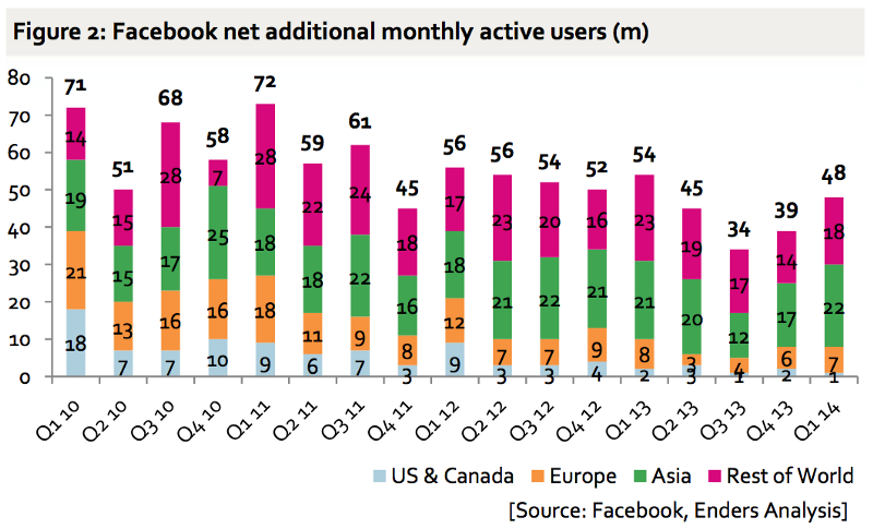 facebook net additional monthly active users