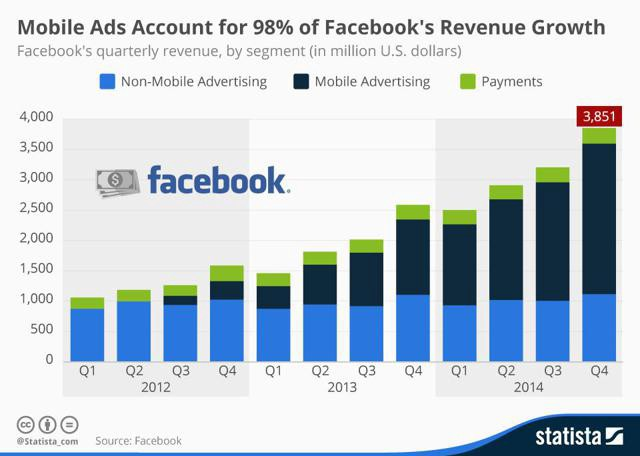mobile ad facebook revenue growth