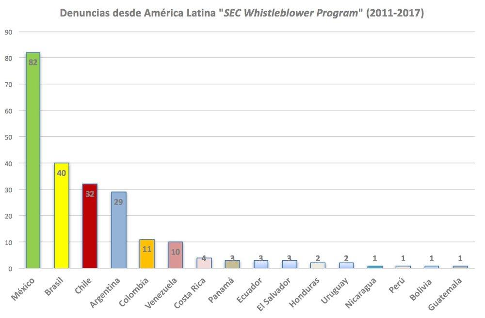 Gráfico 2: Cantidad de denuncias desde América Latina desde la implementación del Programa. Fuente: Cálculo hecho por el autor en base a datos informados por la SEC.