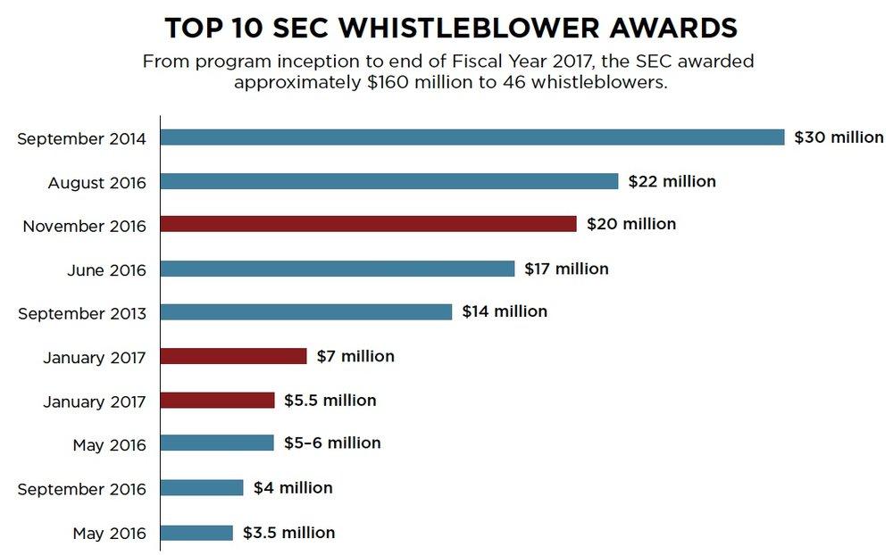 Gráfico 3: Las 10 mayores recompensas entregadas desde la implementación del Programa fluctúan entre US$3.5 millones y US$30 millones. Tres de las mayores recompensas se pagaron en FY2017.  Fuente:   2017 Annual Report to Congress: SEC Whistleblower Program