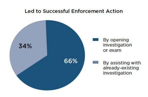 Gráfico 5: La información ayudó a abrir una investigación o asistió en una investigación en curso. Fuente: 2017 Annual Report to Congress: SEC Whistleblower Program