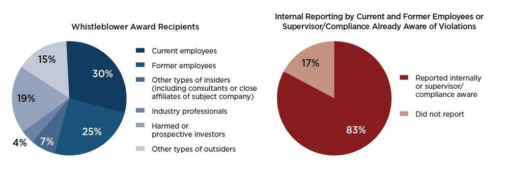 Gráfico 6: Recipientes de Recompensas y Reportes Internos o Conocimiento Interno de las Infracciones. Fuente: 2017 Annual Report to Congress: SEC Whistleblower Program