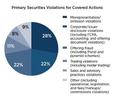 Gráfico 7:  Naturaleza de las infracciones denunciadas. Fuente:  2017 Annual Report to Congress: SEC Whistleblower Program