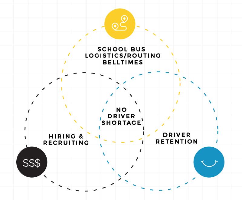 Bus Driver-Shortage-Diagram