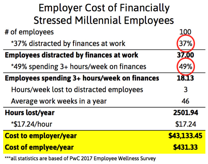 Cost of Financial Stressed Millennials.png