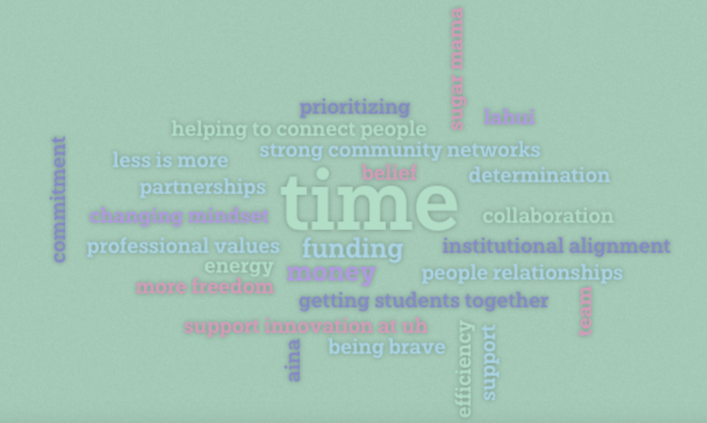 "Word cloud of the responses to ""What do you need to close your WHY gap?"""