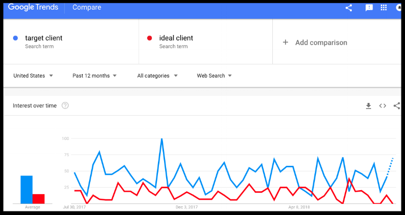 seo-strategy-for-interior-designers-use-google-trends-to-compare-keywords.png