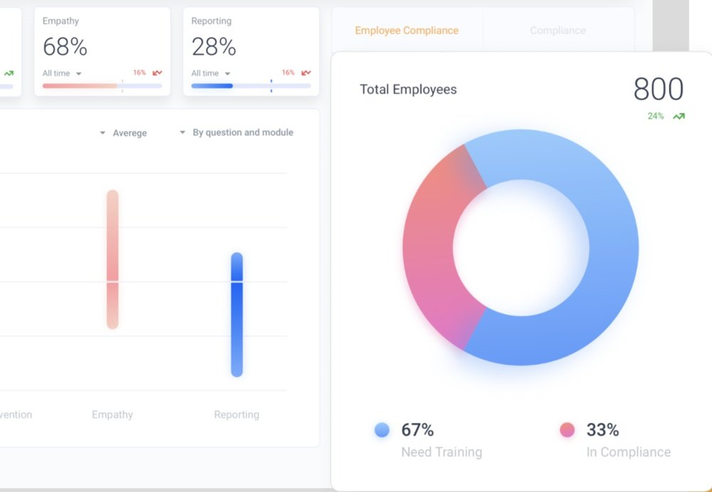 Unlock Unparalleled Insights - Immersive training allows for unprecedented people analytics; your portal enables you to understand how employees are engaging with training material - from engagement data, to patterns in behavior, to detected empathy levels, to displayed levels of confidence. Receive unparalleled insights into how your employees think and engage.Request a demo >