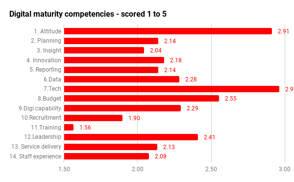 digi-maturity-ALL-competencies-Averages.png