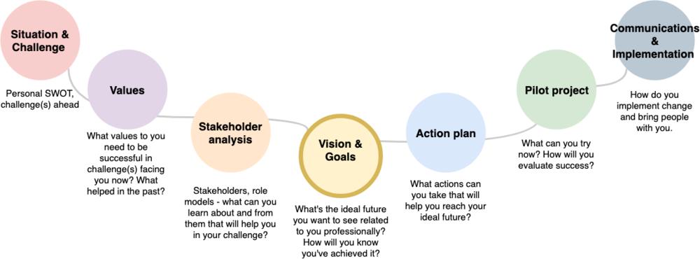 Proactive planning model