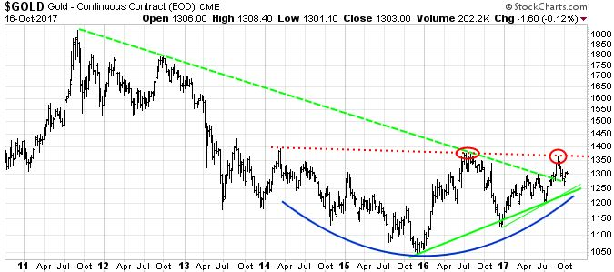 "Gold  is not showing leadership qualities, in terms of ""out performance."" It may take a move above resistance, shown by the ""red"" downtrend line and elliptical before Gold starts outperforming other asset class proxies. In the meantime,  Gold   does appear to be forming a  non-trading,  longer-term bottom,  as shown below."
