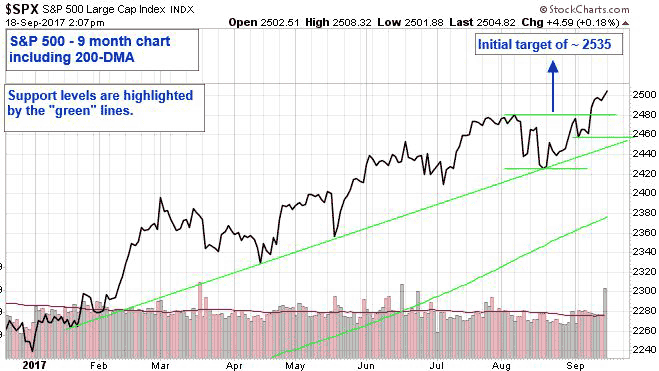 "S&P 500 - 9 month chart including 200-DMA. Support levels are highlighed by the ""green"" lines."