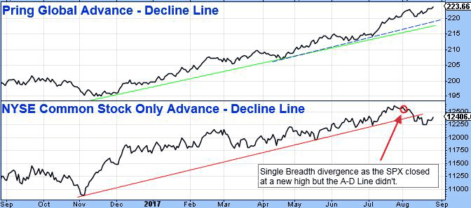 Top half of chart: Pring Global Advance - Decline Line. Bottom half of chart: NYSE Common Stock Only Advance - Decline Line. Single breadth divergence as the SPX closed at a new high but the A-D line didn't.