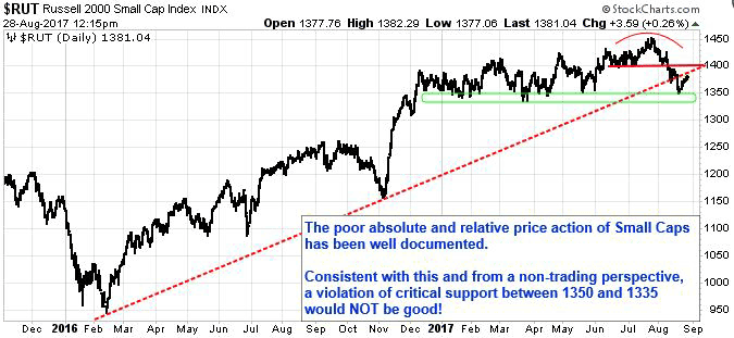 Russell 2000 (RUT) Small Cap Index. The poor absolute and relative price action of Small Caps has been well documented. Consistent with this and from a non-trading perspective, a violation of critical support between 1350 and 1335 would NOT be good!