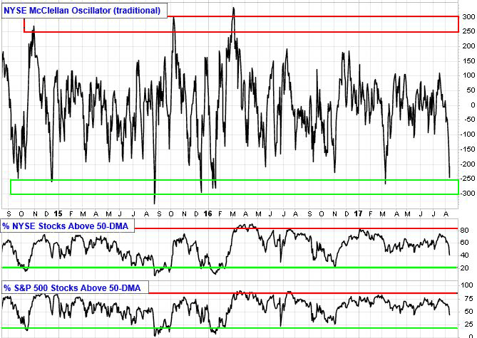NYSE McClellan Oscillator (traditional)