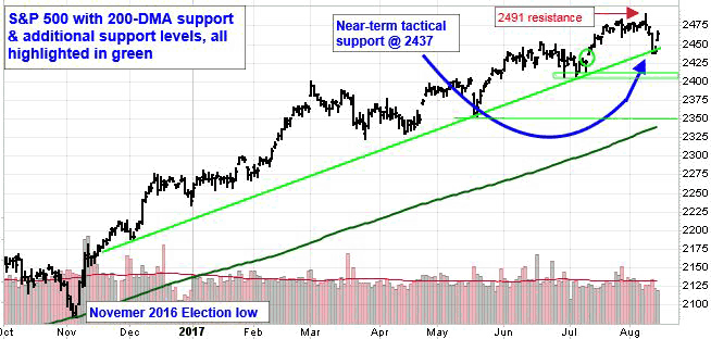 SP 500 with 200-DMA support and additional support levels, all highlighted in green.