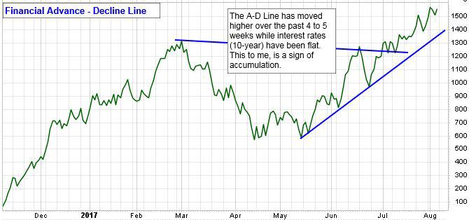 2017.08.08-financial-advance-decline-line.png