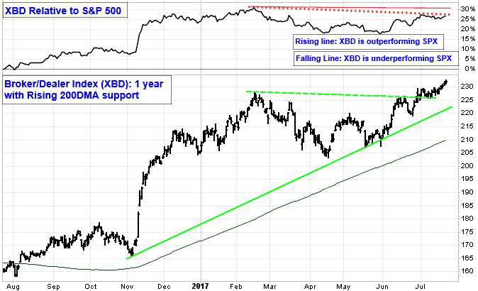 XBD Relative to S&P 500