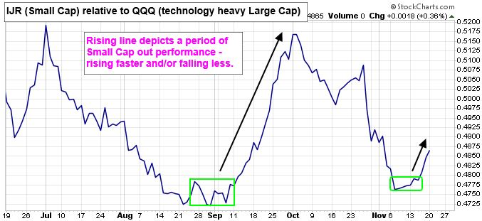 IJR (Small Cap) relative to QQQ (technology heavy Large Cap) Chart