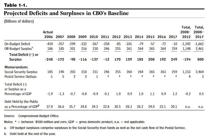 Projected Deficits and Surpluses in CBO's Baseline.