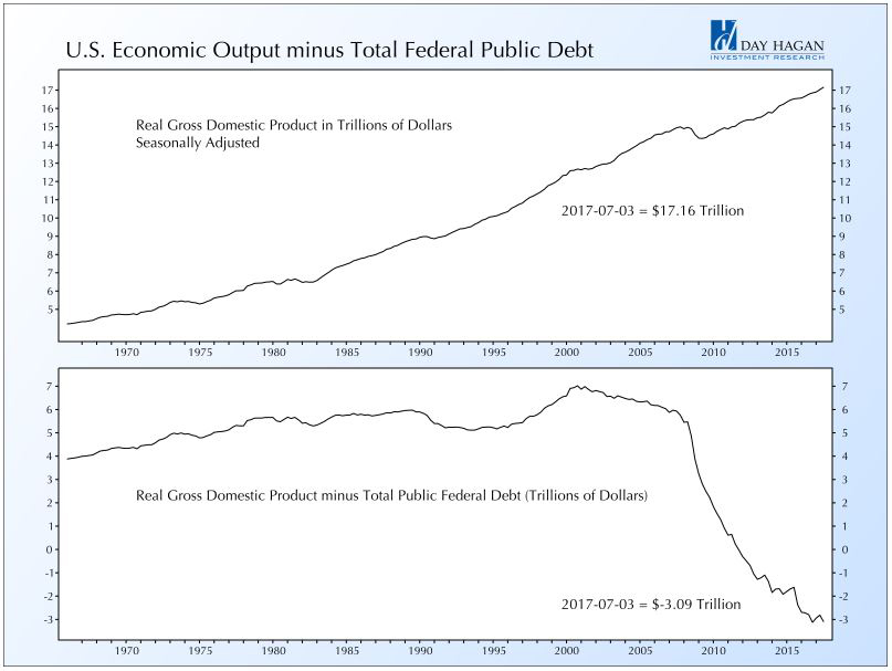 U.S. Economic Output minus Total Federal Public Debt